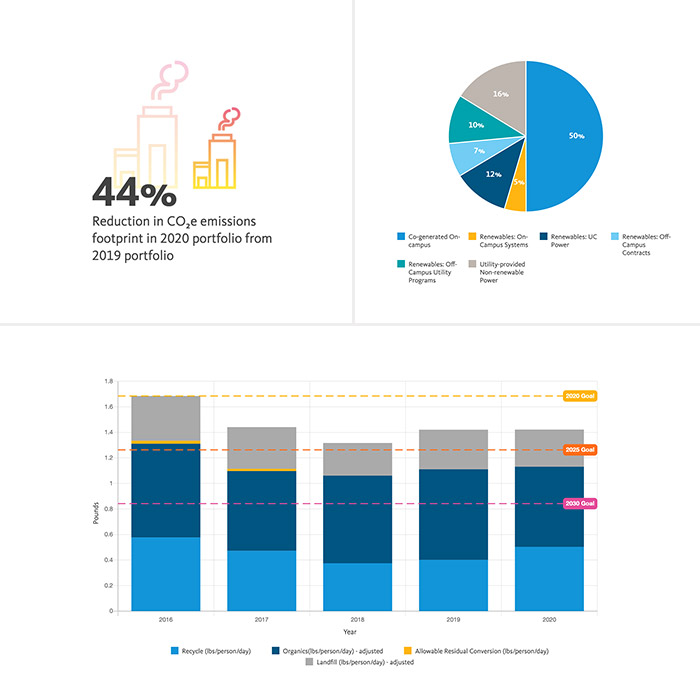 University of California - Sustainability Annual Report Data Visualizations